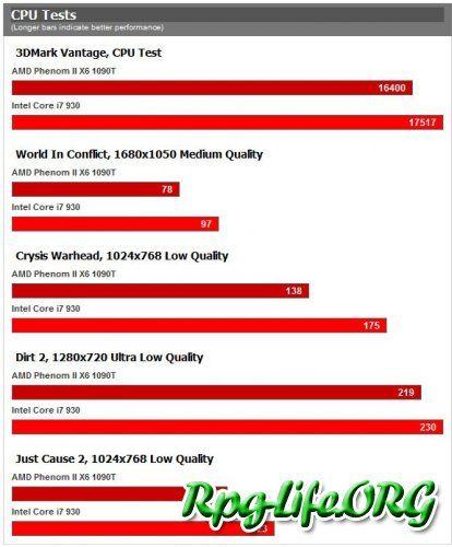 Результаты тестирования процессора AMD Phenom X6 1090T.